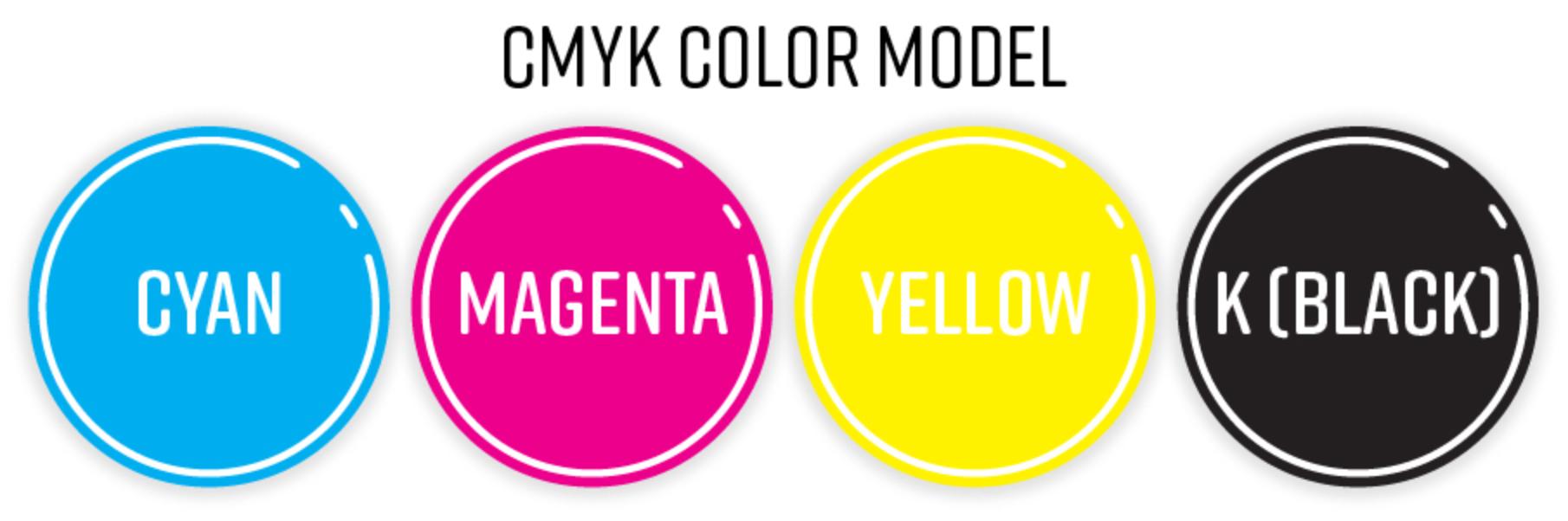 Колірний режим CMYK